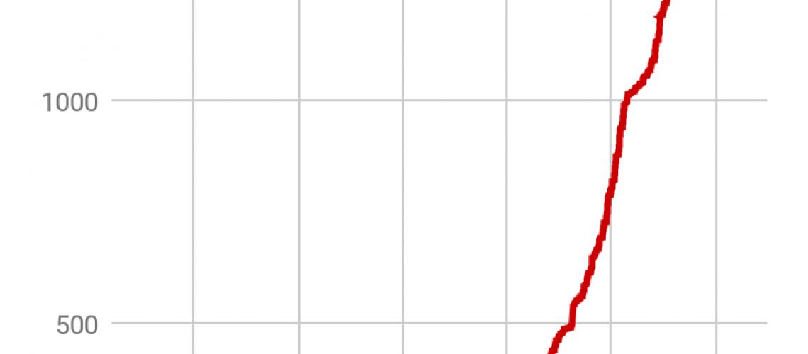 March31st-CE-graph